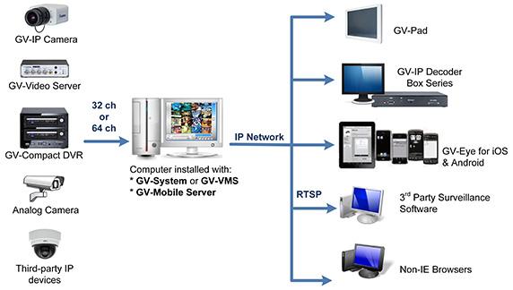 GeoVision Inc  GV-Mobile Server