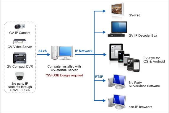 GV-Mobile Server (32CH)