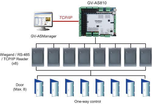 GeoVision Inc  GV- AS810 Controller