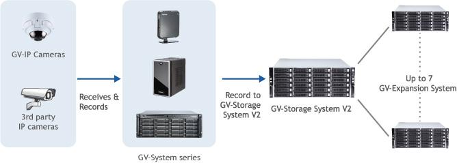 GeoVision Inc  - GV-Storage System V2